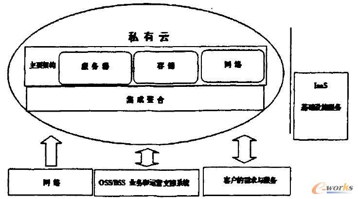 云平台的构成和功能