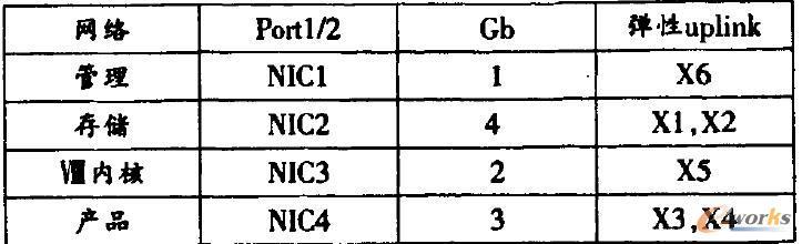 NIC端口网络速度设定