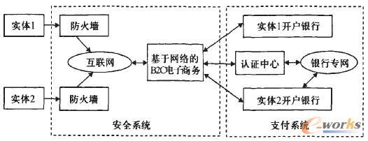 电子商务模式结构图
