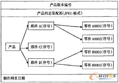 根据产品结构层次关系和网页链