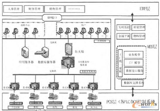 图1 系统总体架构图