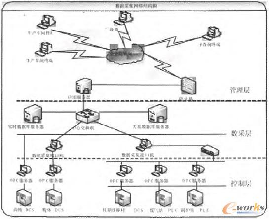 图2 数据采集网络结构图 2.2 实时数据库系统设计 实时数据库就是数据和事务都有硅式实时限制的数据库,在时间的约束条件下保证共享数据的一致性,数据的正确性不仅依赖于逻辑结果,而且依赖于逻辑结果的产生时间和导出结构所使用数据的时间一致性。 根据在工业自动化领域的经验及项目实际情况,充分利用之前已购买的数据库平台北京三维力控pSpace5.