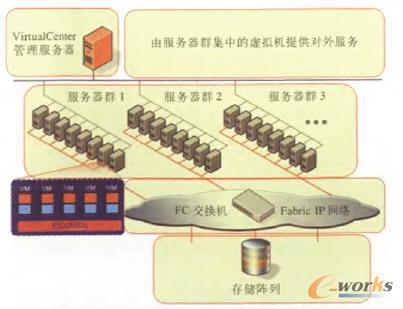 X86 PC服务器虚拟化物理拓扑图