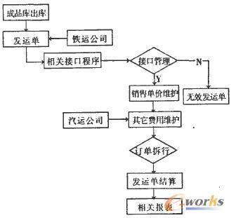 图1 ERP销售结算系统流程图-舞钢ERP销售结算系统的开发和应用
