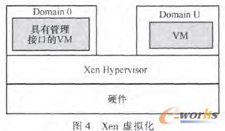 Xen虚拟化