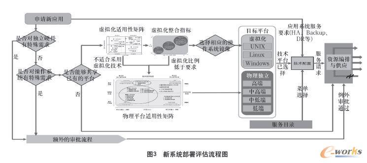 新系统部署评估流程图