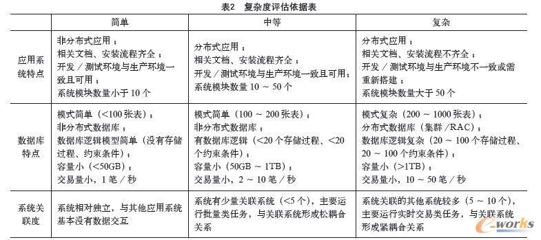 复杂度评估依据表