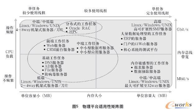 物理平台适用性矩阵图