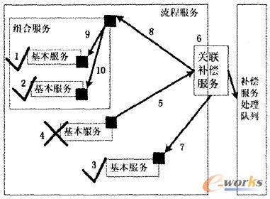 补偿服务处理机制模型