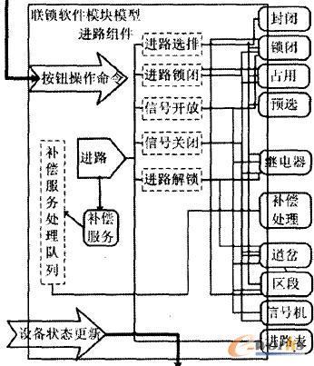 计算机联锁软件系统的补偿模型