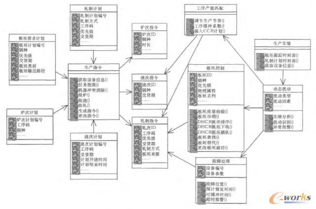 了系统的静态结构模型