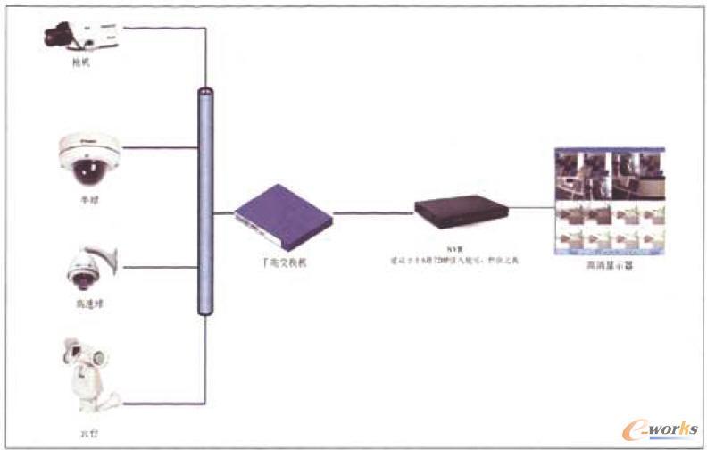 小型高清平台存储系统