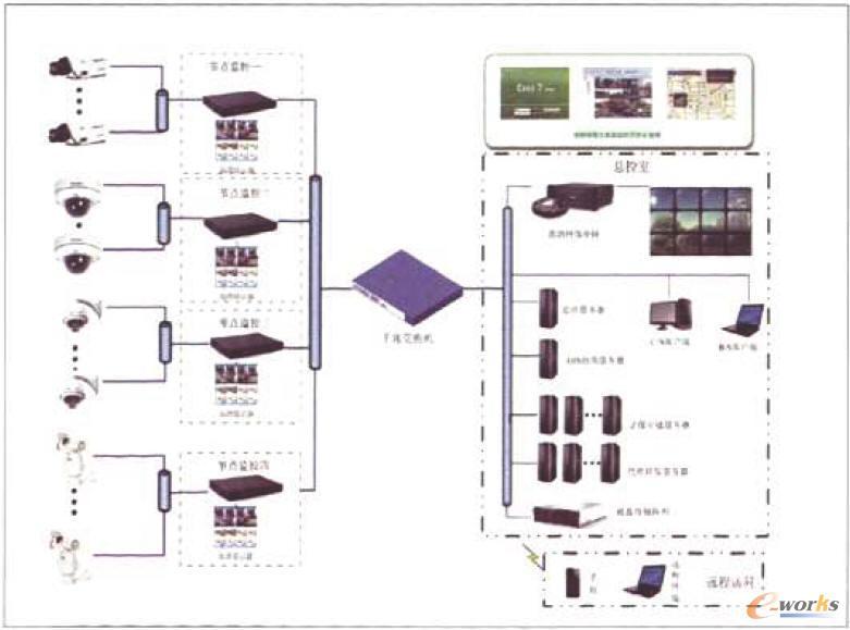 大型高清平台存储系统