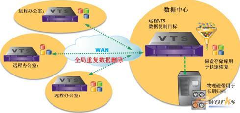 HGC数据备份解决方案