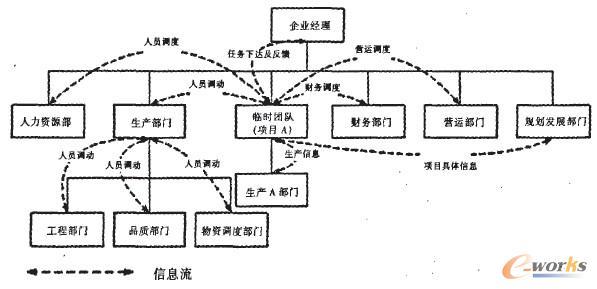 企业组织结构和信息流程模式发展趋势分析