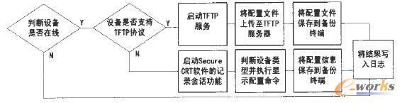 图2备份过程流程图 2.4对于不支持TFTP协议的网络设备,对其进行备份,需借助secure CRT软件提供的记录会话日志功能实现。首先在备份终端上启动secure CIH软件,开启记录会话日志功能。然后登录设备,执行显示配置信息的操作命令。最后将Secure CRT软件记录的配置信息保存到备份终端指定的备份耳录。 2.5实时将备份时间和备份操作等信息写入系统日志文件中,便于日后查阅。 3系统的实现 3.1初始化变量 初始化变量 首先利用VBscript提供的N0W()函数获取系统时间,并对其进行格式化