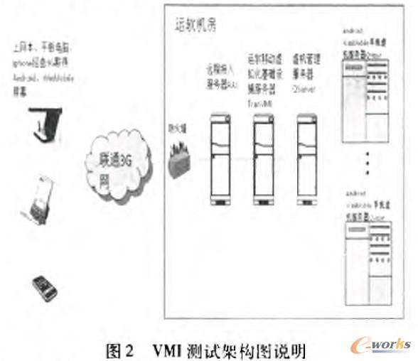 VM测试架构说明