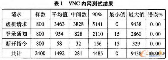 VNC内网测试结果