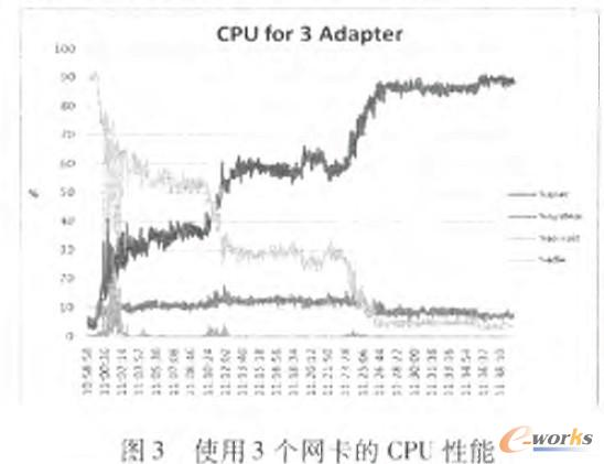 使用3个网卡的CPU性能