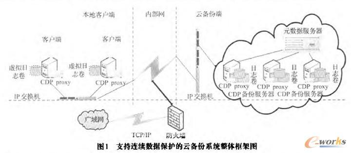 支持连续数据保护的云备份系统整体框架图