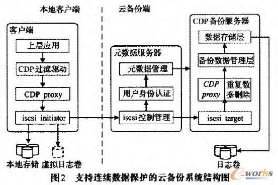 支持连续数据保护的云备份系统结构图