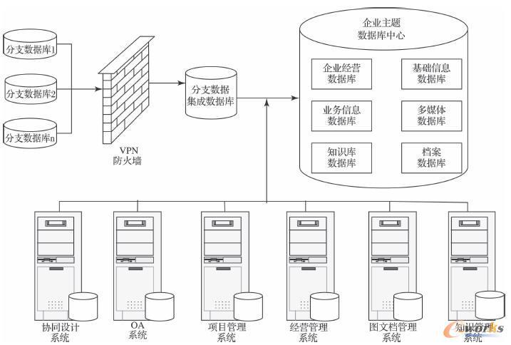 企业数据中心系统