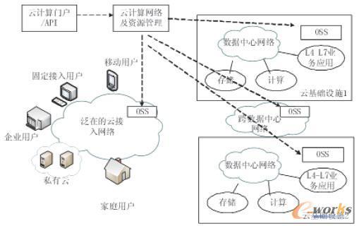 云计算中网络层次