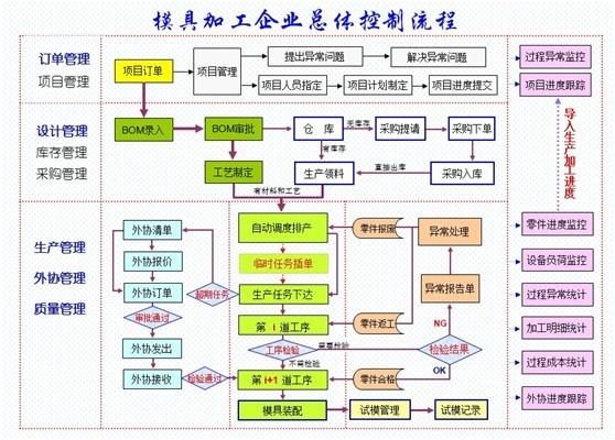 模具行业ERP系统MES解决方案