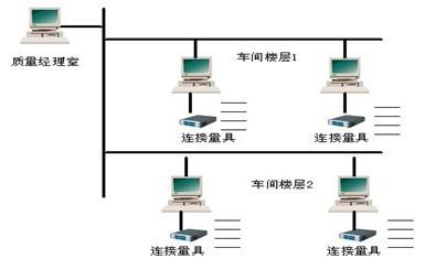 精密零件制造行业SPC解决方案