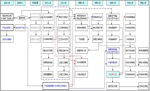 生产线制造行业ERP系统MES解决方案