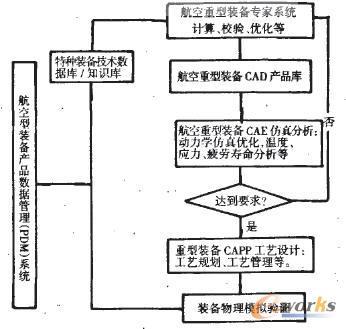 航空重型装备信息化体系流程图