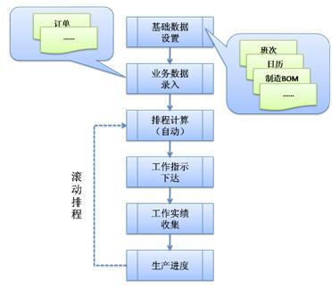 模具行业ERP系统APS解决方案