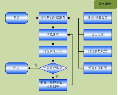 注塑行业ERP系统APS解决方案