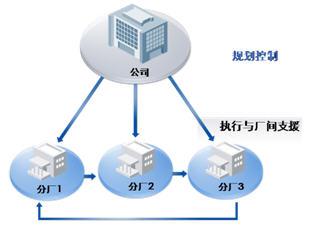 化工行业ERP系统APS解决方案