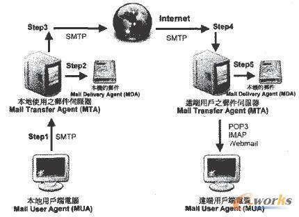 国土资源部数据中心内网存储备份体系示意图