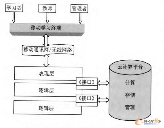 图1 基于云计算的移动学习系统结构图