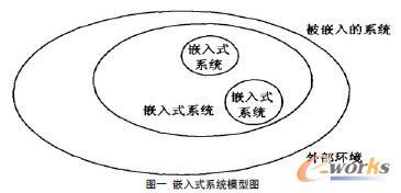 嵌入式系统模型图