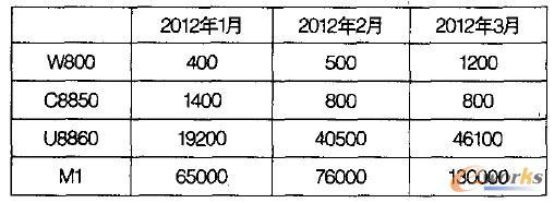 表1 部分云概念手机的国内销售情况(2012年1一3月市场跟踪数据)