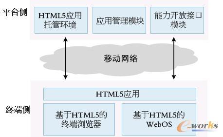 基于html5的移动互联网应用发展趋势