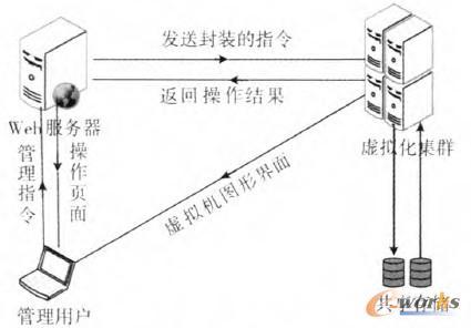 图1 系统架构