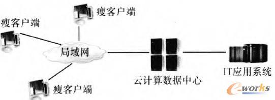 图1 典型的桌面云架构模型