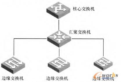 图3 传统终端的网络接人模型