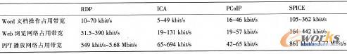 表1 不同协议下的文档操作带宽