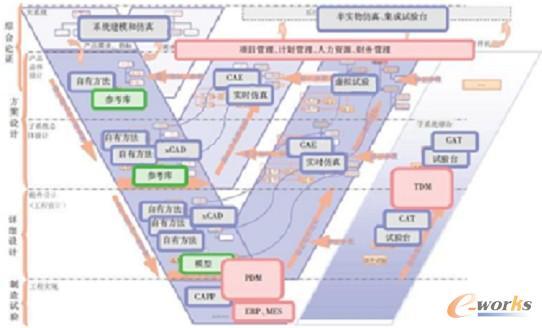 图1 工业软件应用现状