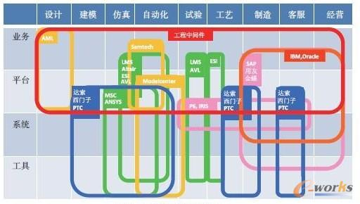 图2 工业软件厂商生产系统