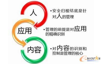"""图2 网络安全的新""""三元组"""""""