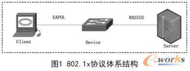 802.1x协议体系结构