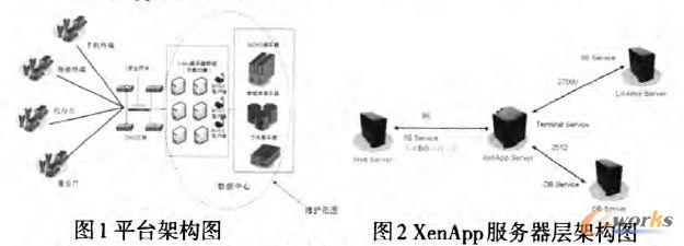 XenApp服务器层架构图