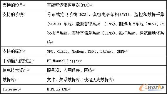 表 1  PI支持连接的数据源及系统