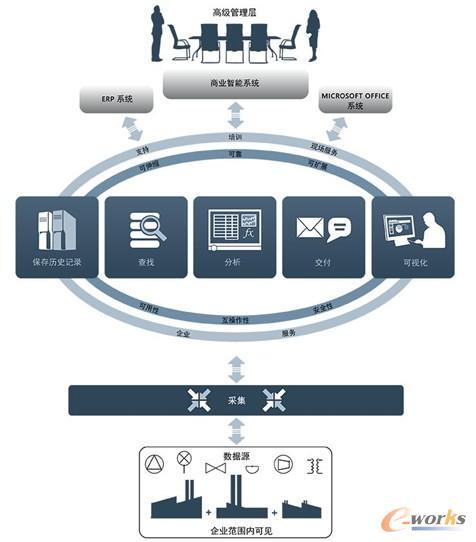 图 2 PI系统与上下层系统之间的架构